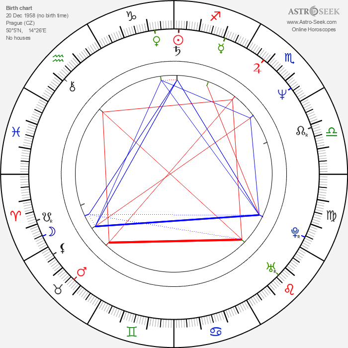 Dušan Urgošík - Astrology Natal Birth Chart