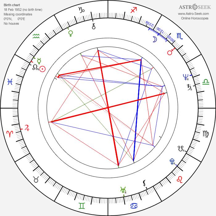Dušan Vaňo - Astrology Natal Birth Chart