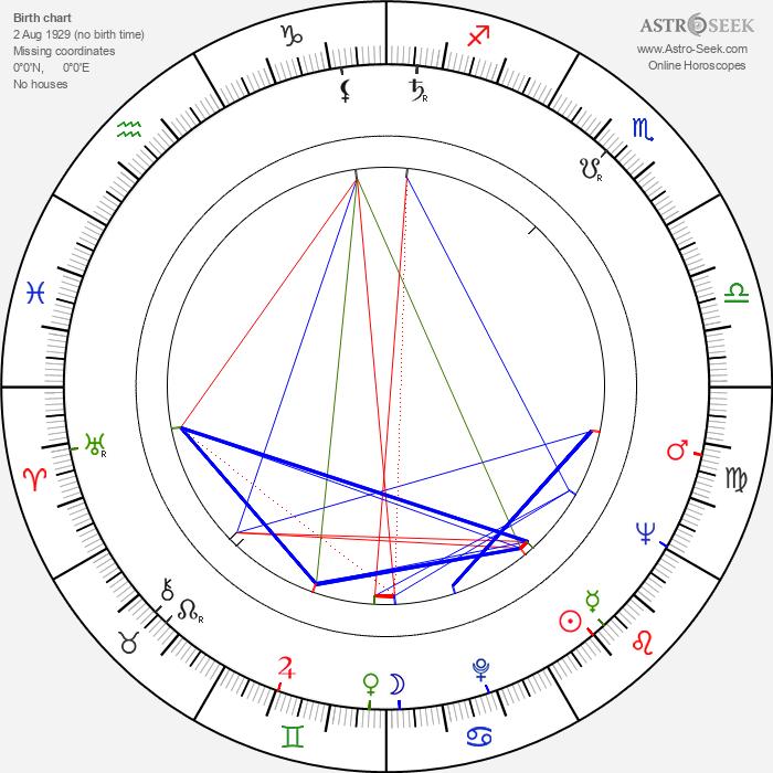 Dusan Vujisic - Astrology Natal Birth Chart