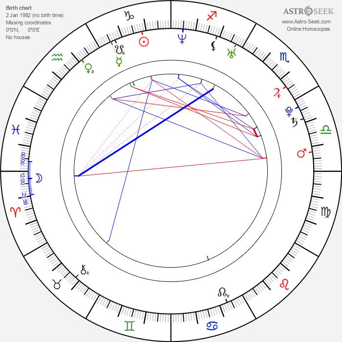Dustin Clare - Astrology Natal Birth Chart