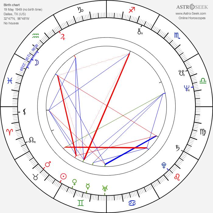 Dusty Hill - Astrology Natal Birth Chart