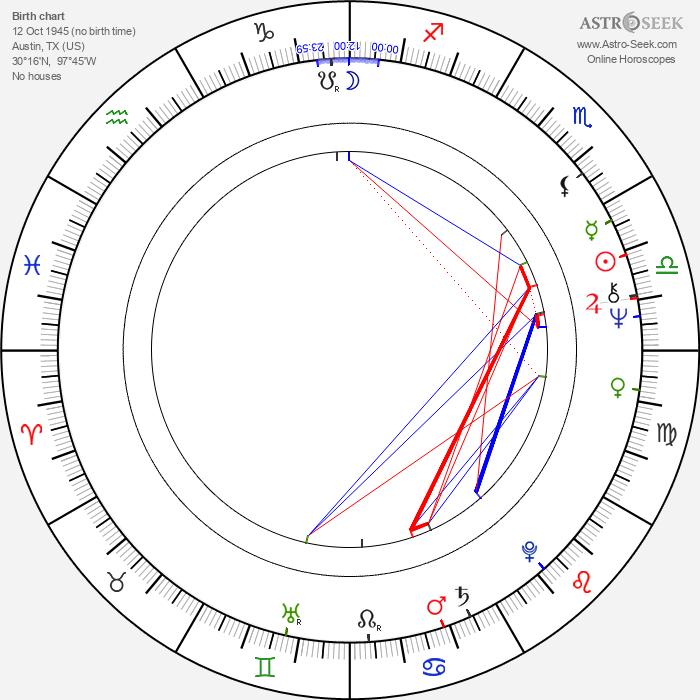 Dusty Rhodes - Astrology Natal Birth Chart