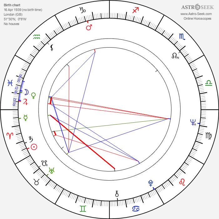 Dusty Springfield - Astrology Natal Birth Chart