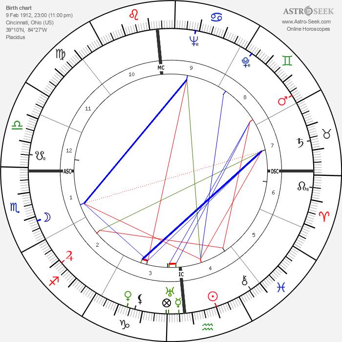 Dutch Dietz - Astrology Natal Birth Chart