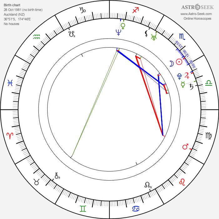 Dwayne Cameron - Astrology Natal Birth Chart
