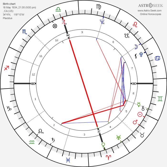 Dwayne Hickman - Astrology Natal Birth Chart