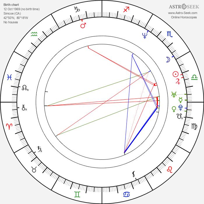 Dwayne Roloson - Astrology Natal Birth Chart