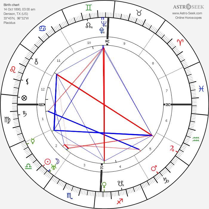 Dwight D. Eisenhower - Astrology Natal Birth Chart