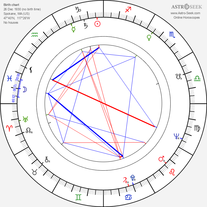 Dwight David Frye - Astrology Natal Birth Chart