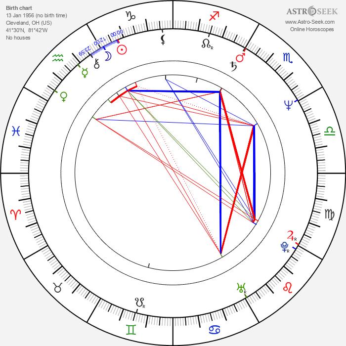 Dwight H. Little - Astrology Natal Birth Chart