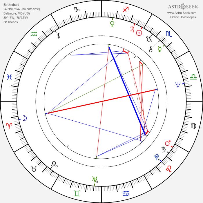 Dwight Schultz - Astrology Natal Birth Chart