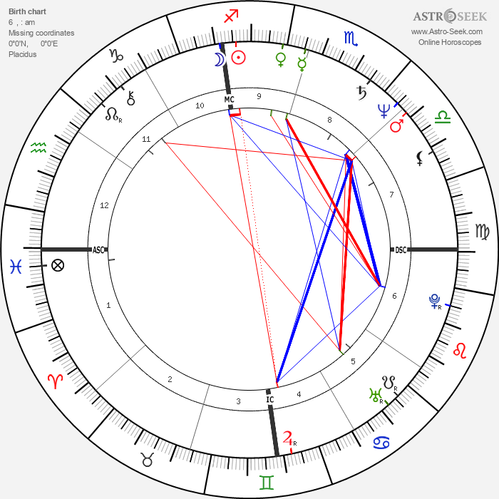 Dwight Stones - Astrology Natal Birth Chart