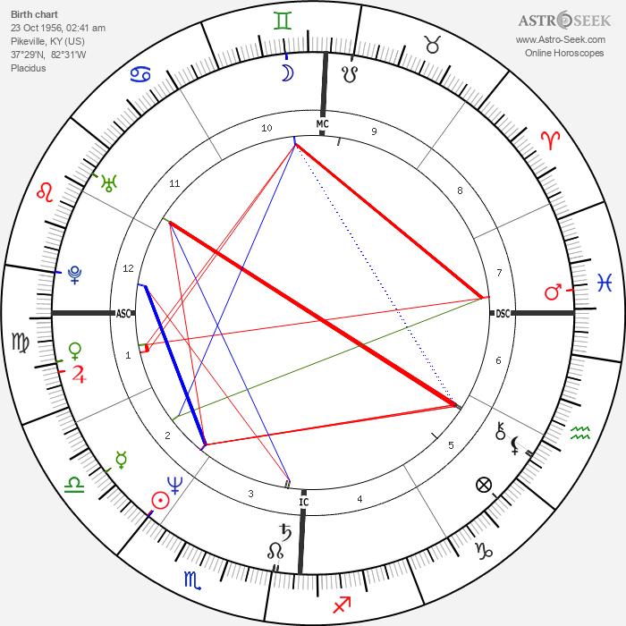 Dwight Yoakam - Astrology Natal Birth Chart