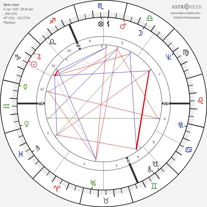 Dyan Cannon - Astrology Natal Birth Chart