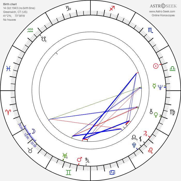 Dyanne Thorne - Astrology Natal Birth Chart