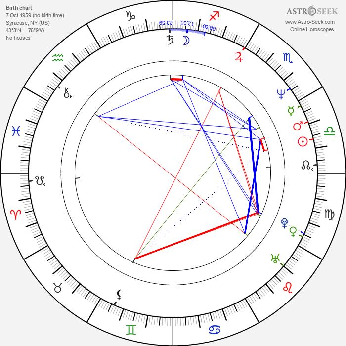 Dylan Baker - Astrology Natal Birth Chart