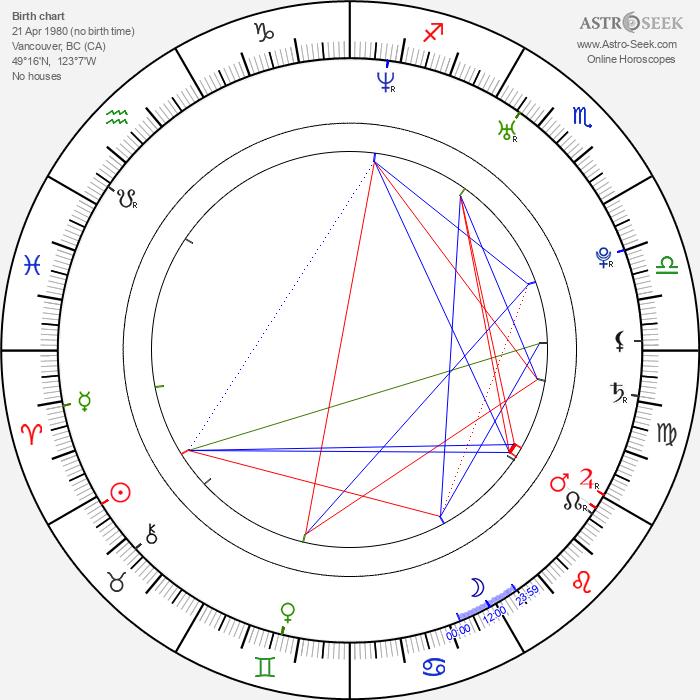 Dylan Bruce - Astrology Natal Birth Chart