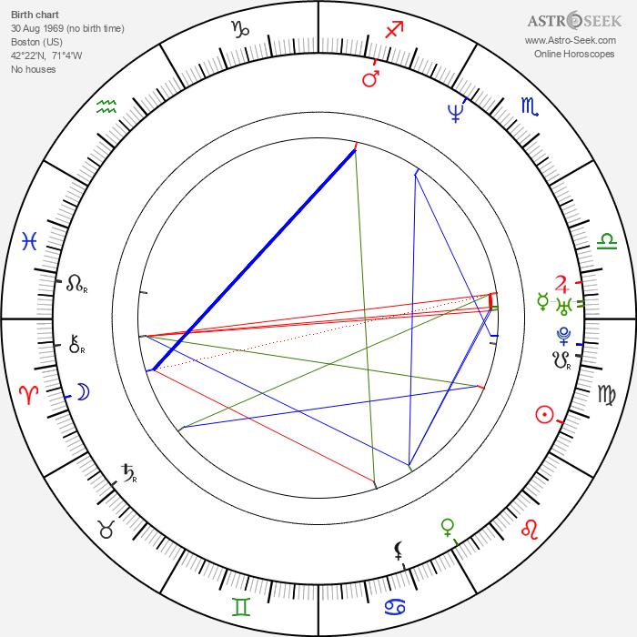 Dylan Kidd - Astrology Natal Birth Chart
