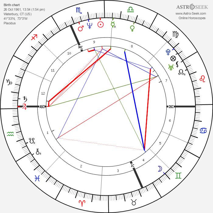 Dylan McDermott - Astrology Natal Birth Chart