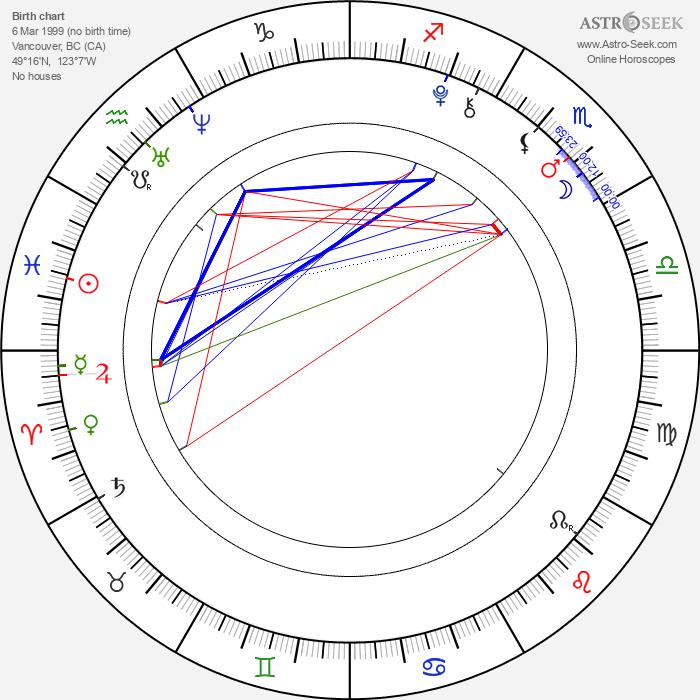 Dylan Schmid - Astrology Natal Birth Chart