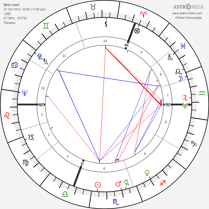Dylan Thomas - Astrology Natal Birth Chart