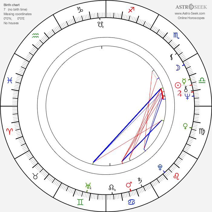 Dymitr Holówko - Astrology Natal Birth Chart