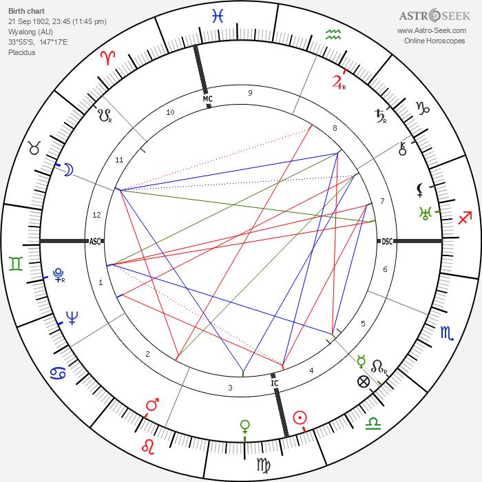 Dymphna Cusack - Astrology Natal Birth Chart