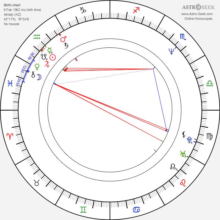 Džamila Stehlíková - Astrology Natal Birth Chart
