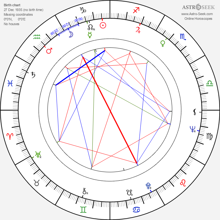 Dzhemma Firsova - Astrology Natal Birth Chart
