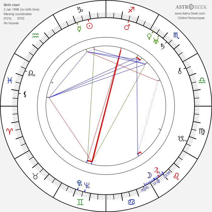 Dziga Vertov - Astrology Natal Birth Chart