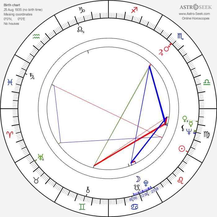 Džiró Tamija - Astrology Natal Birth Chart