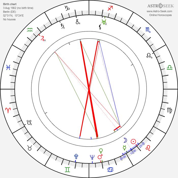 E. A. Krumschmidt - Astrology Natal Birth Chart