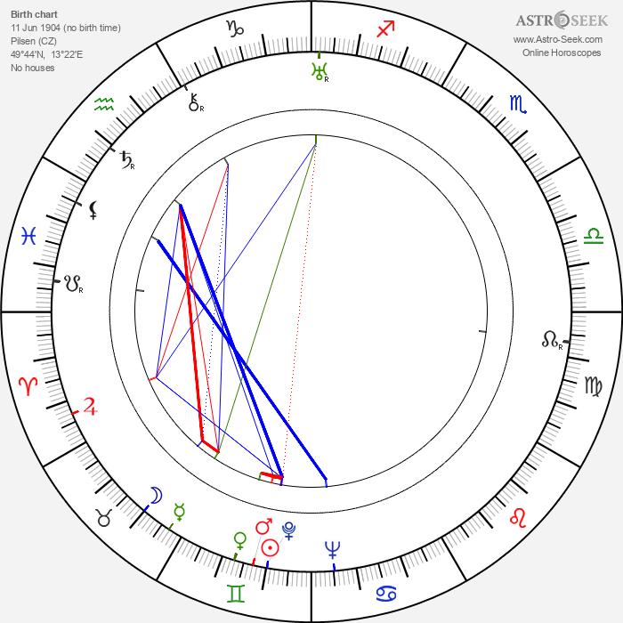E. F. Burian - Astrology Natal Birth Chart
