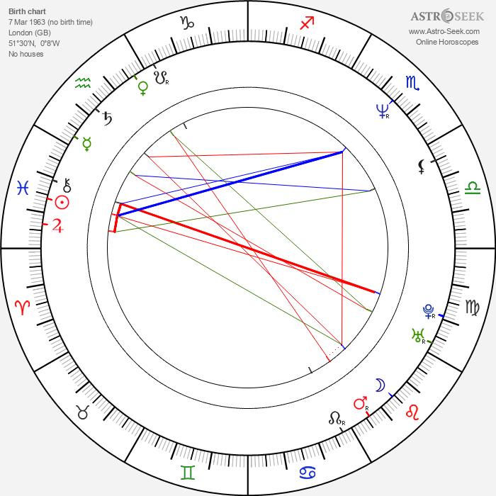 E. L. James - Astrology Natal Birth Chart