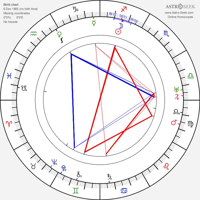 E. Mason Hopper - Astrology Natal Birth Chart