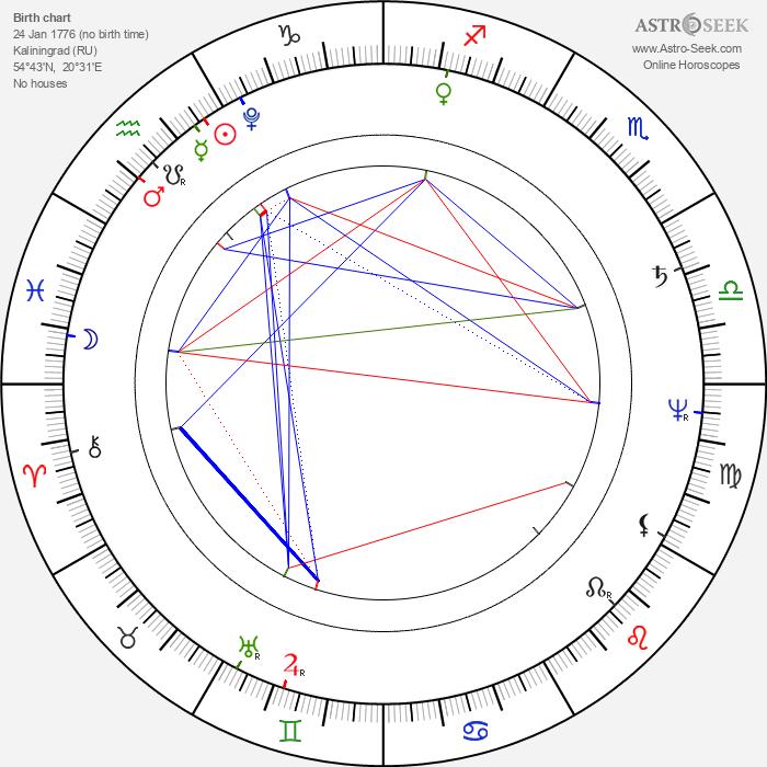 E. T. A. Hoffmann - Astrology Natal Birth Chart