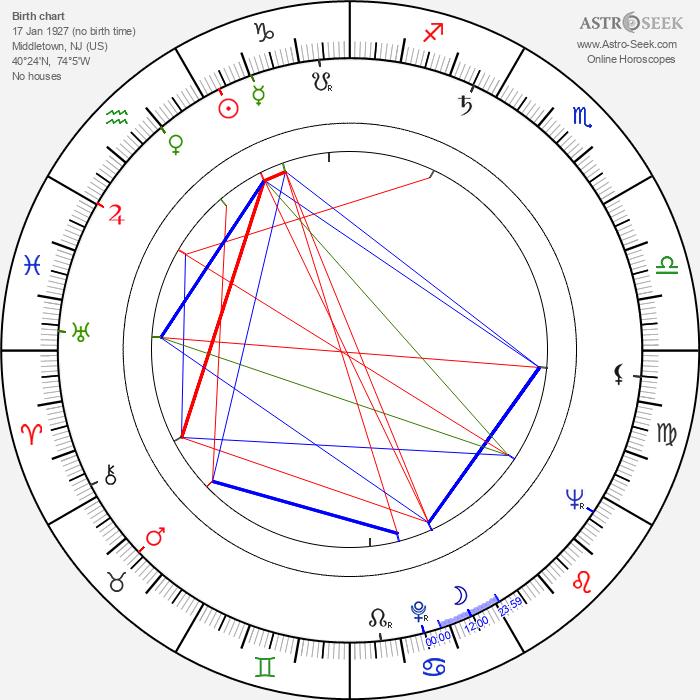 E. W. Swackhamer - Astrology Natal Birth Chart