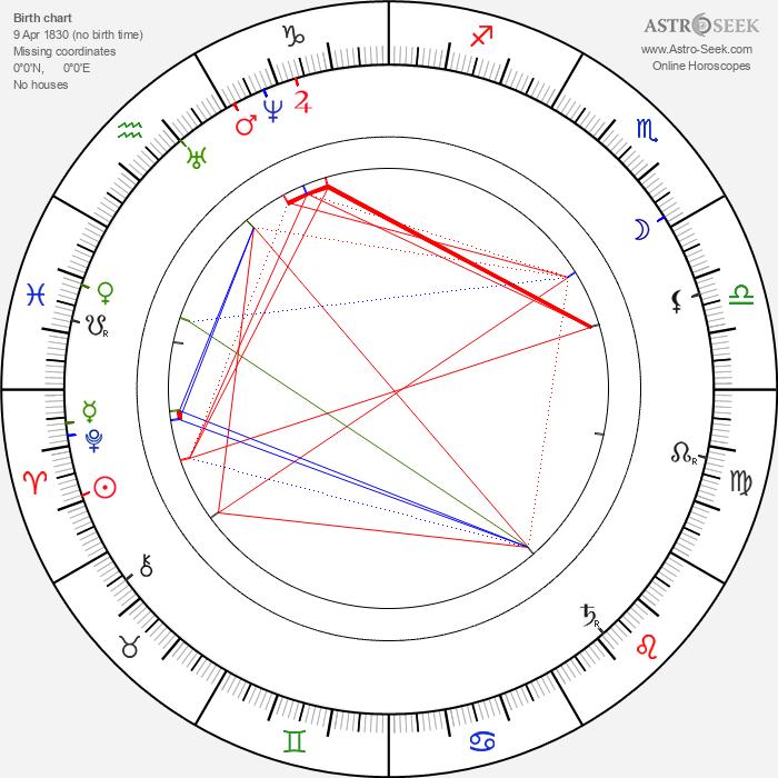 Eadweard Muybridge - Astrology Natal Birth Chart