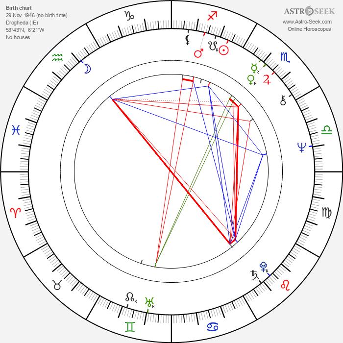 Eamonn Campbell - Astrology Natal Birth Chart