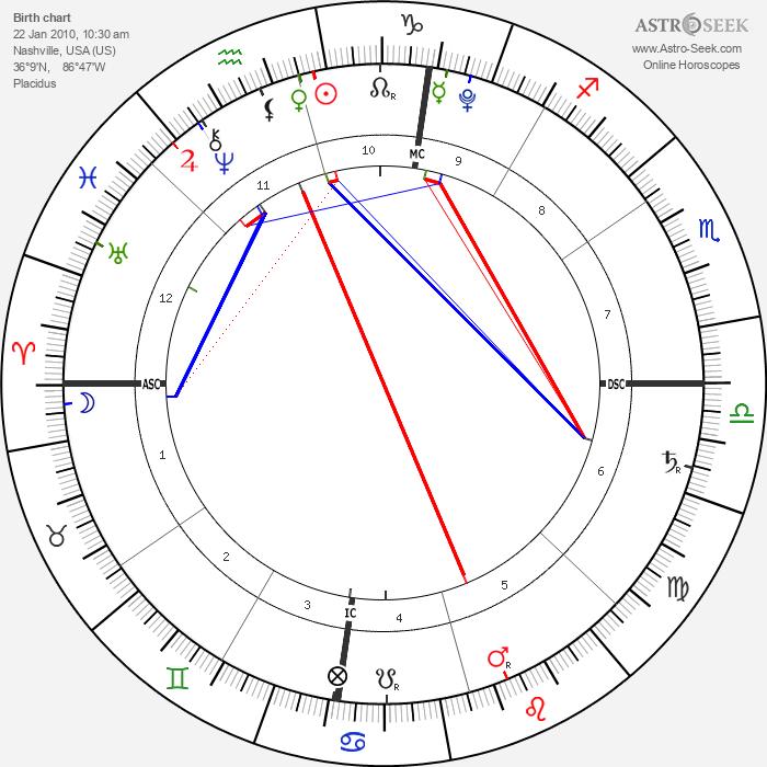 Ean Jacob Bice - Astrology Natal Birth Chart