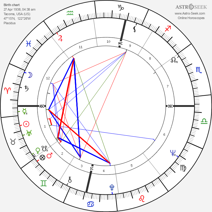 Earl Anthony - Astrology Natal Birth Chart