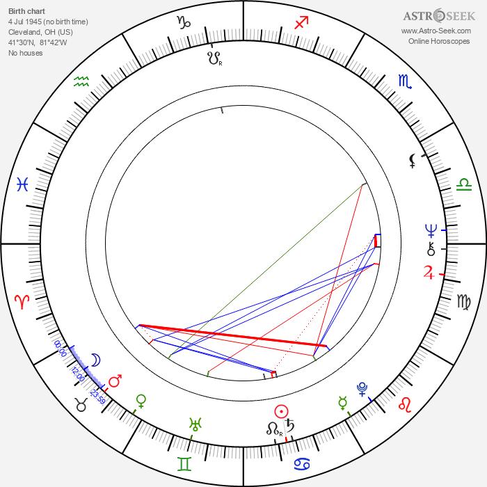 Earl Billings - Astrology Natal Birth Chart