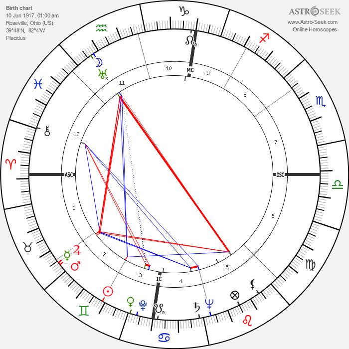 Earl Henry - Astrology Natal Birth Chart