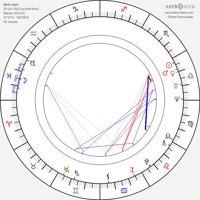 Earl Hindman - Astrology Natal Birth Chart