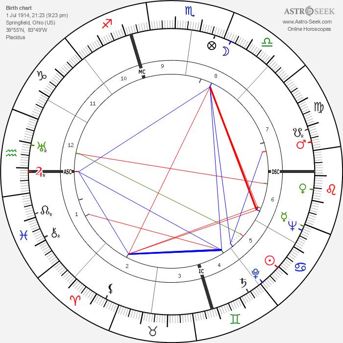 Earle Warren - Astrology Natal Birth Chart
