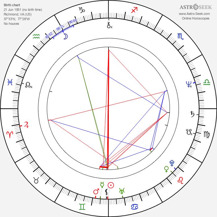 Eb Lottimer - Astrology Natal Birth Chart