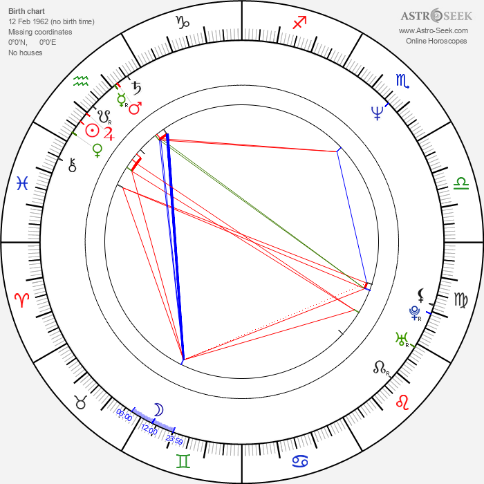 Eben Ham - Astrology Natal Birth Chart