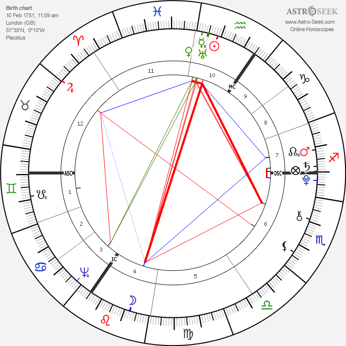 Ebenezer Sibly - Astrology Natal Birth Chart