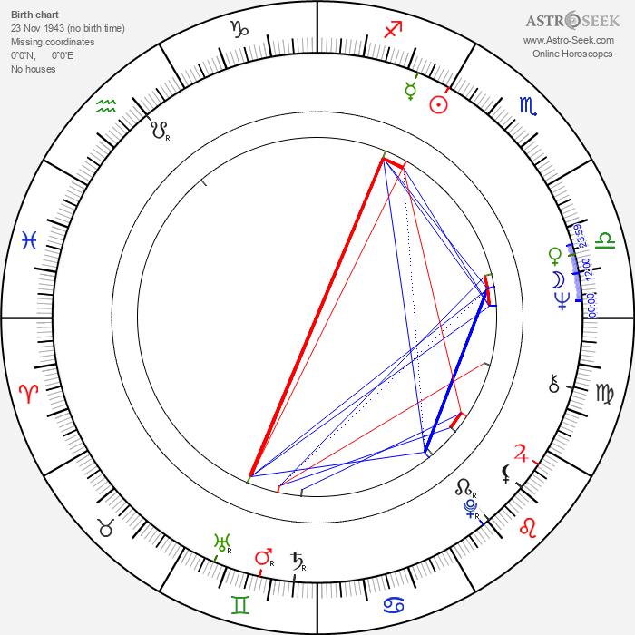 Eberhard Feik - Astrology Natal Birth Chart