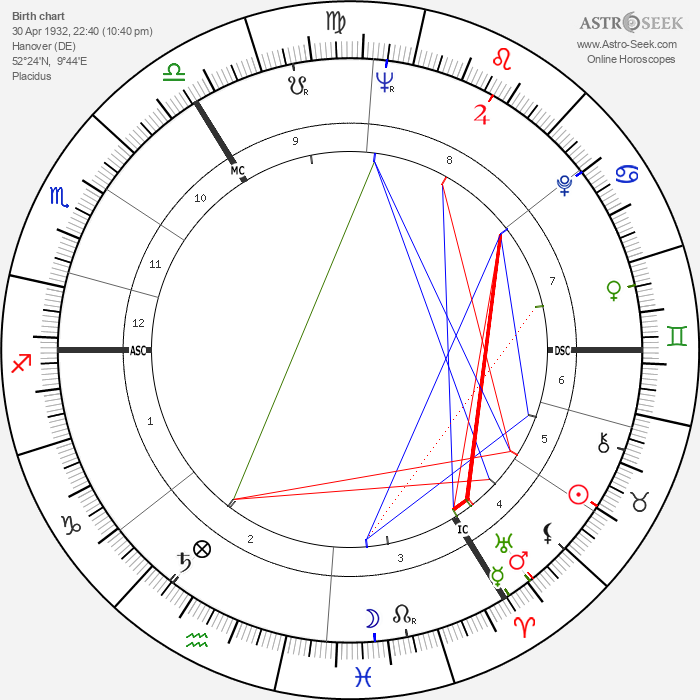 Eberhard Maria Körner - Astrology Natal Birth Chart